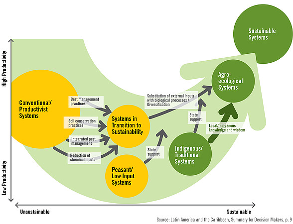 Sustainable Food Production Definition